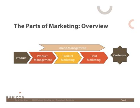 marketing caign marketing value chain