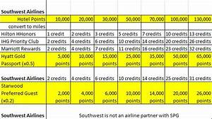 Wyndham Points Chart 2016 Hotel Points To Airline Miles Conversion Tables Pt 1