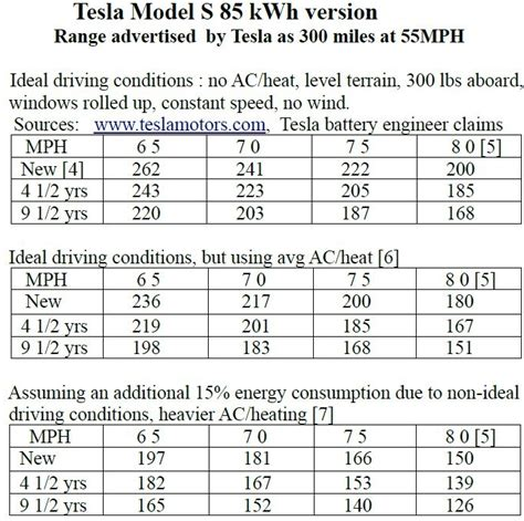 followup tesla model s versus new york times update inside evs