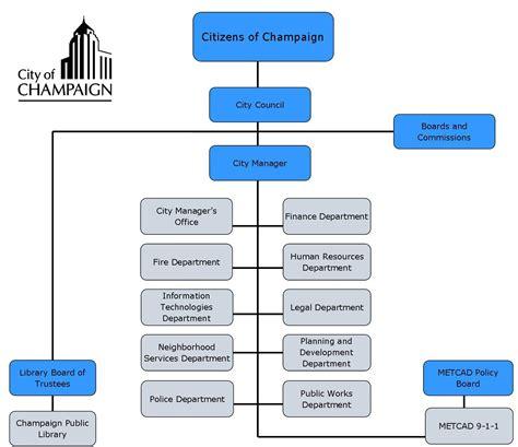 organizational chart city  champaign