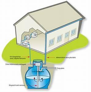 Système De Récupération D Eau De Pluie : doit on d clarer une installation de r cup ration d eau de ~ Dailycaller-alerts.com Idées de Décoration