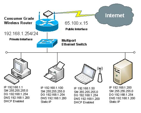 designing active directory   soho network itgeared