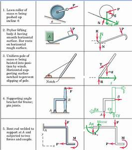 18 Free Body Diagrams  Statics