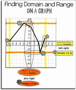 1000  Images About Math  Functions On Pinterest