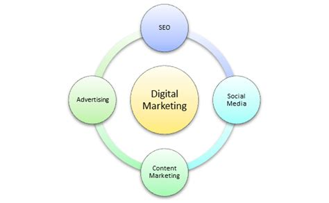 introduction to digital marketing course digital marketing tutorial course
