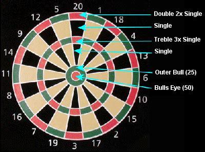 patrick chaplin numbers   dartboard