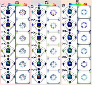 Calculated Projected Fermi Surfaces  Fss  On Different Fe