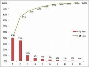 Pareto Analysis By Mckinsey Alum