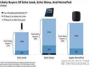 Here U0026 39 S How Amazon U0026 39 S And Apple U0026 39 S New Smart Speakers Stack Up With Consumers