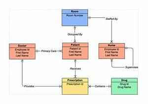 Sample Entity Relationship Diagram