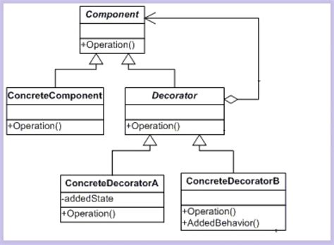 Decorator Pattern Class Diagram by Understanding And Implementing Decorator Pattern In C