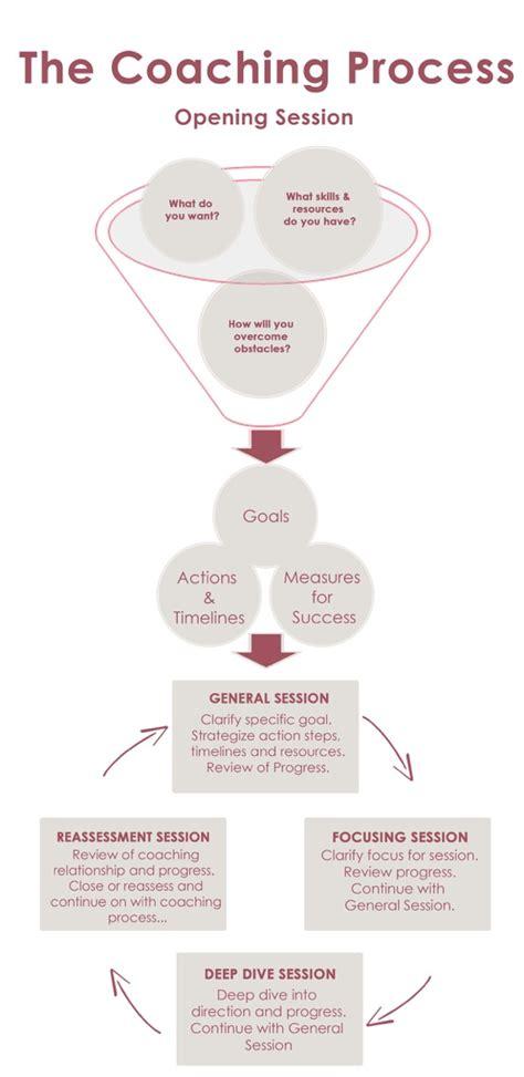 coaching process  infographic emily bass strategies
