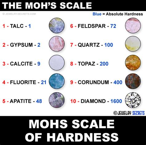 Rockwell Scale Vs The Moh's Scale  Jewelry Secrets