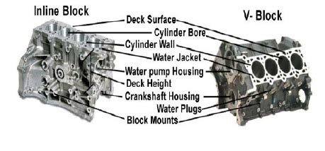V Engine Diagram by Inline 6 Cylinder Engine Diagram Wiring Diagram