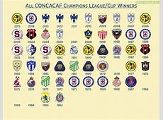 Every CONCACAF Champions LeagueCup Winner Troll Football