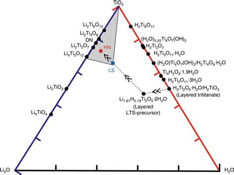 Li2o Phase Diagram by Electric And Hybrid Vehicles