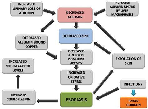 Psoriasis disease images