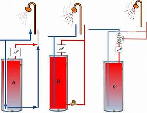 Various Hot Water Recirculation  Recirc  Systems  A