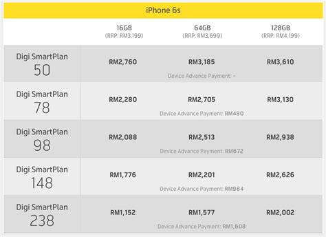 iphone 6s plans maxis and digi unveils iphone 6s and iphone 6s plus plans