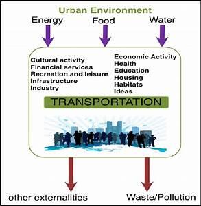 1 Flow Diagram Of City Definition