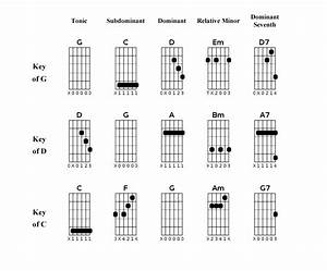 slide guitar open g scales for slide guitar With open chords chart