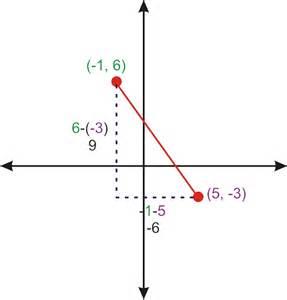 Pythagorean Theorem Distance Between Points