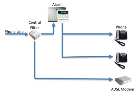 Home Phone Wiring Trusted Diagrams