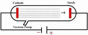 Cathode Ray Tube Experiments