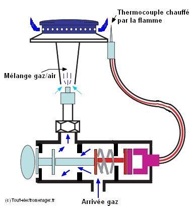 air changer de si鑒e comment changer un thermocouple sur une plaque de cuisson