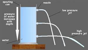 Pressure Exerted By Liquids