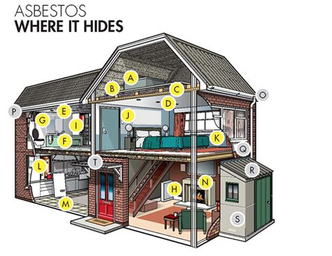 asbestos garage removal kent london