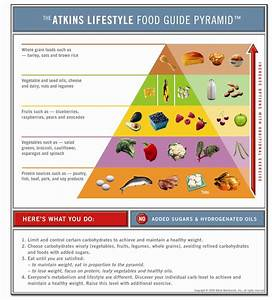 Atkins Lifestyle Food Guide Pyramid  U2013 Sheknows