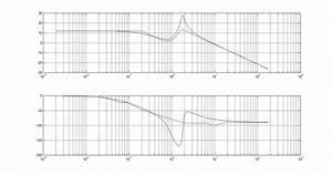 Asymptotic Bode Diagram - File Exchange