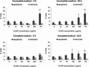 Apoptosis And Necrosis Cell Rates     After Exposure Of