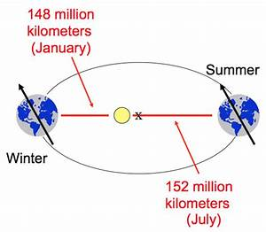 Analemma: The position of the Sun in the sky changing over ...
