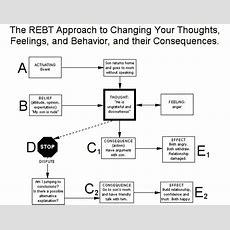 Rebt Rational Emotive Behavior Therapy
