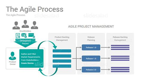 agile project management powerpoint  template
