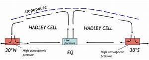 Process Of Heat Transfer
