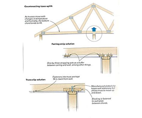dealing with truss uplift fine homebuilding
