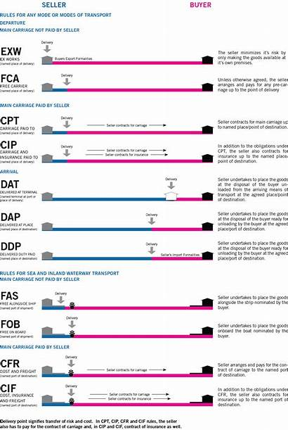Incoterms Tools Chart Excel Shipping Gantt Template
