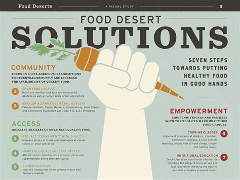 solution cuisine food deserts and sws social justice issue brown is