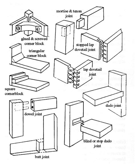 plans woodworking basic joinery  solid wood