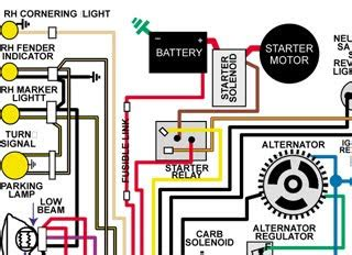 wiring diagram basic car classic car and motorcycle heritage classic car wiring
