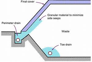 Schematic Showing Perimeter And Toe Drains At A Landfill