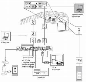 Cable Setup For The Smart Hub Se240  The Unifi 45