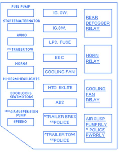 1990 Crown Victorium Fuse Box Diagram by Ford Crown 1996 The Fuse Box Block