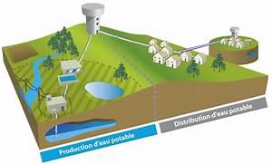 Tuyau Alimentation Eau Potable : les r seaux d eau intelligents introduction ~ Dailycaller-alerts.com Idées de Décoration