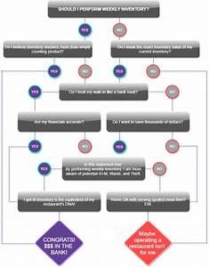 Restaurant Inventory Flow Chart