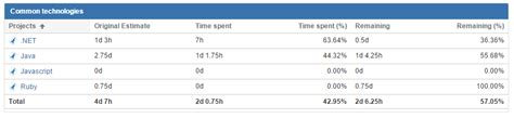 Project Timesheet report set up Profields Server and