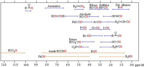 Proton Nmr Shift Table by Nmr Spectroscopy